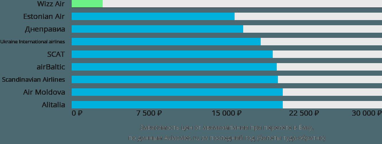 Динамика цен в зависимости от авиакомпании, совершающей перелет в Баку