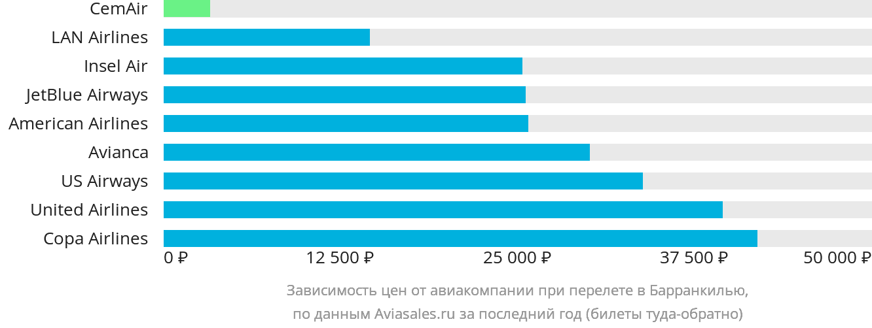 Динамика цен в зависимости от авиакомпании, совершающей перелет в Барранкилью