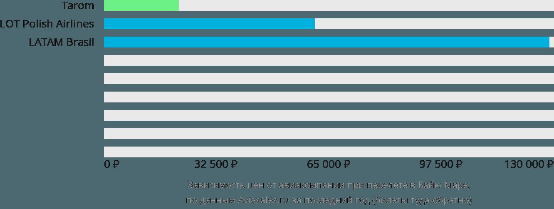 Динамика цен в зависимости от авиакомпании, совершающей перелет в Байю Маре