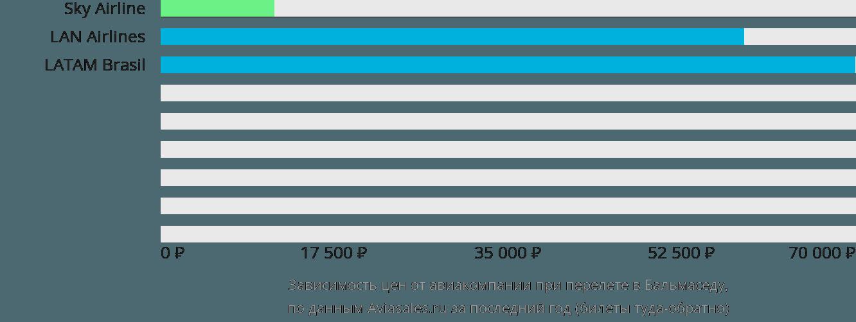 Динамика цен в зависимости от авиакомпании, совершающей перелет Бальмаседа