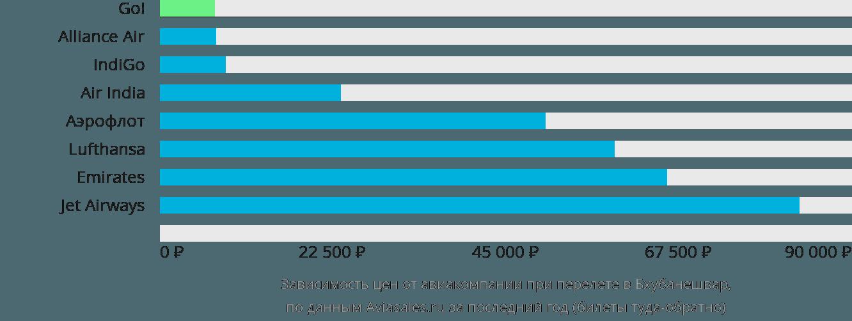 Динамика цен в зависимости от авиакомпании, совершающей перелет в Бхубанешвар