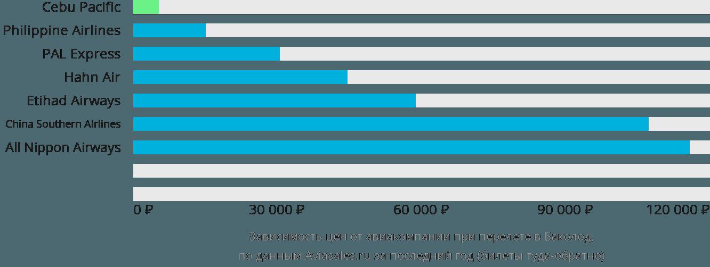 Динамика цен в зависимости от авиакомпании, совершающей перелет в Баколод