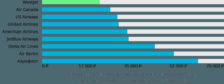 Динамика цен в зависимости от авиакомпании, совершающей перелет на Бермудские Острова