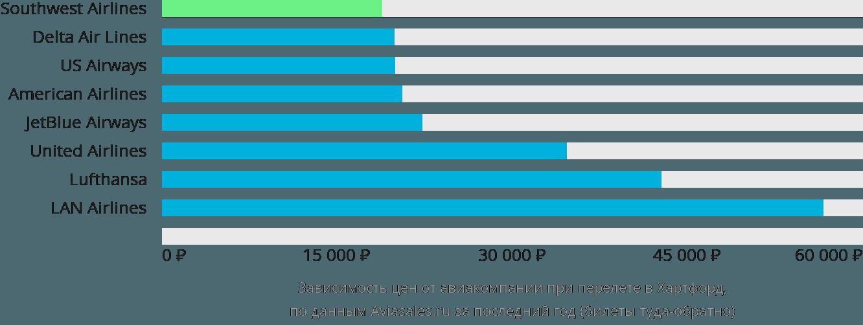 Динамика цен в зависимости от авиакомпании, совершающей перелет в Хартфорд