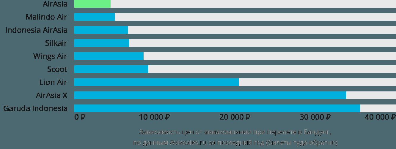 Динамика цен в зависимости от авиакомпании, совершающей перелет в Бандунг