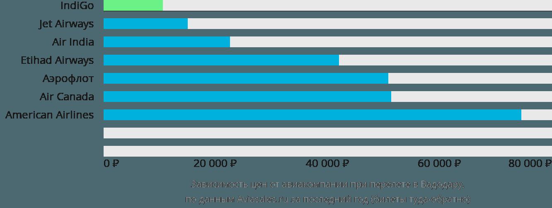 Динамика цен в зависимости от авиакомпании, совершающей перелет в Вадодару