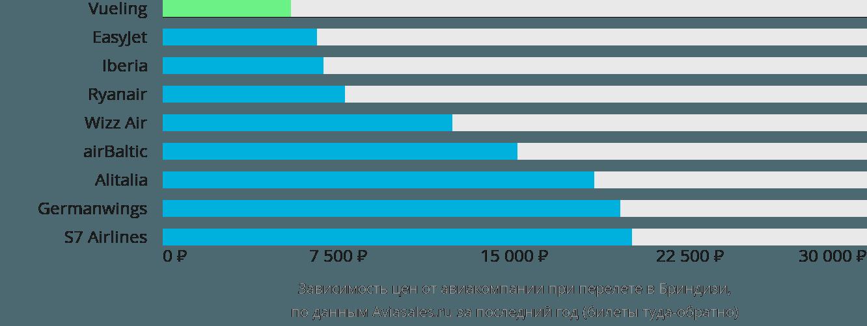 Динамика цен в зависимости от авиакомпании, совершающей перелет в Бриндизи