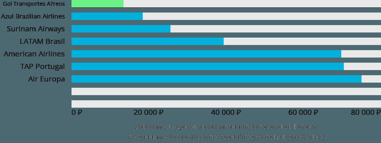 Динамика цен в зависимости от авиакомпании, совершающей перелет в Белена