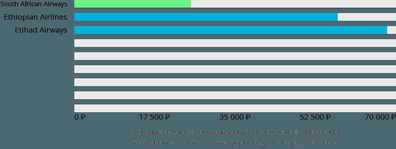 Динамика цен в зависимости от авиакомпании, совершающей перелет в Блумфонтейн