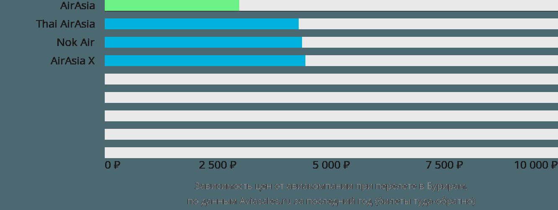 Динамика цен в зависимости от авиакомпании, совершающей перелет в Бурирам