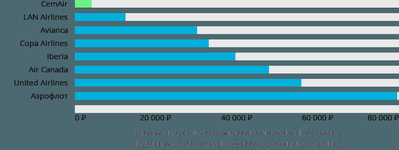 Динамика цен в зависимости от авиакомпании, совершающей перелет в Букарамангу