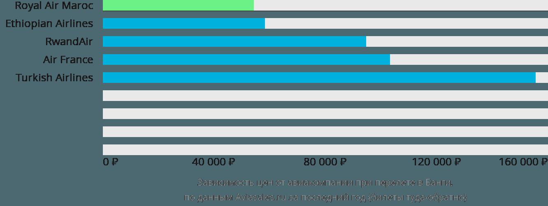 Динамика цен в зависимости от авиакомпании, совершающей перелет в Банги