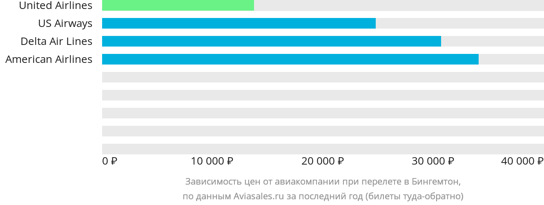 Динамика цен в зависимости от авиакомпании, совершающей перелет в Бингемтон