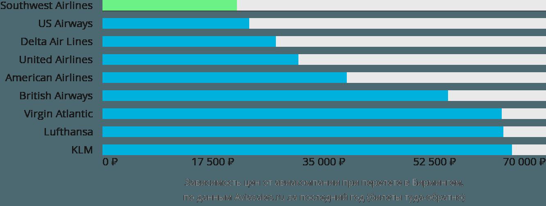 Динамика цен в зависимости от авиакомпании, совершающей перелет в Бирмингем