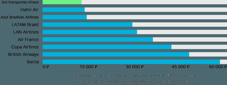 Динамика цен в зависимости от авиакомпании, совершающей перелет в Бело Хоризонте