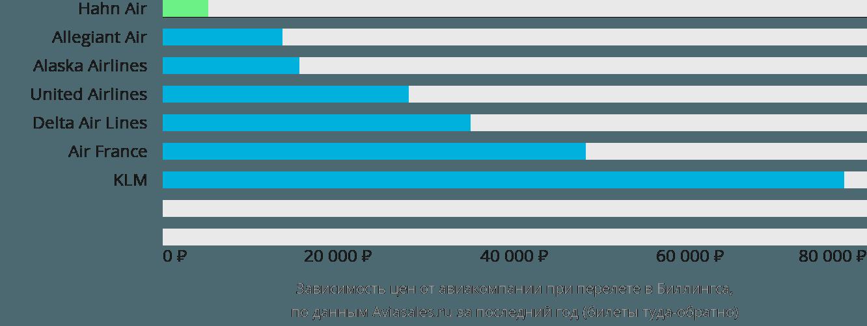 Динамика цен в зависимости от авиакомпании, совершающей перелет в Биллингса