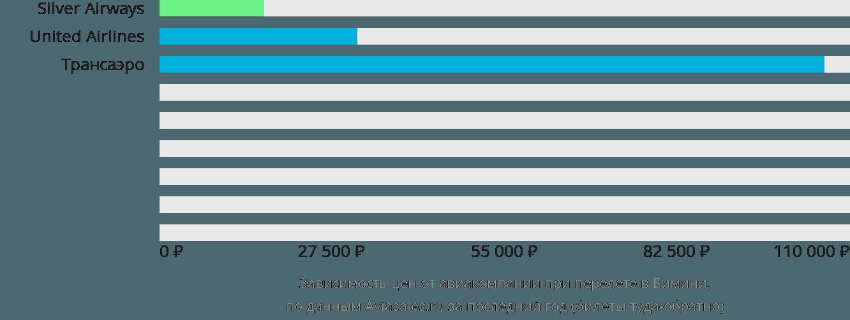 Динамика цен в зависимости от авиакомпании, совершающей перелет в Бимини