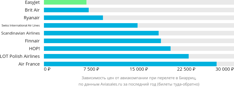 Динамика цен в зависимости от авиакомпании, совершающей перелет в Биарриц