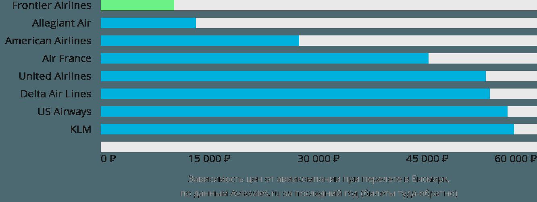 Динамика цен в зависимости от авиакомпании, совершающей перелет в Бисмарк