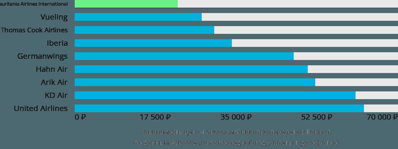 Динамика цен в зависимости от авиакомпании, совершающей перелет в Банжул