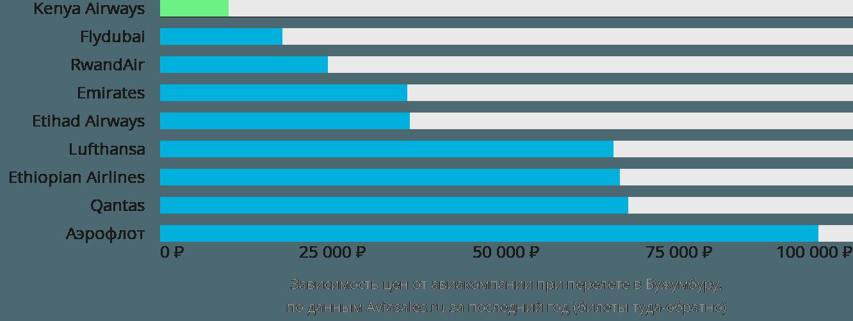 Динамика цен в зависимости от авиакомпании, совершающей перелет в Бужумбуру