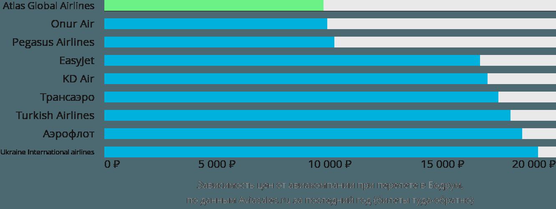Динамика цен в зависимости от авиакомпании, совершающей перелет в Бодрум