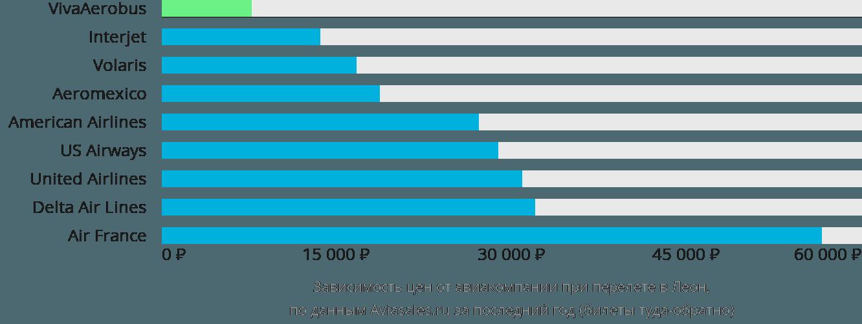 Динамика цен в зависимости от авиакомпании, совершающей перелет в Леон