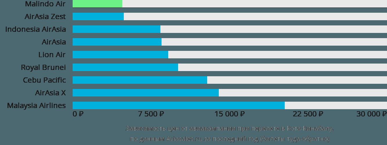 Динамика цен в зависимости от авиакомпании, совершающей перелет в Кота-Кинабалу