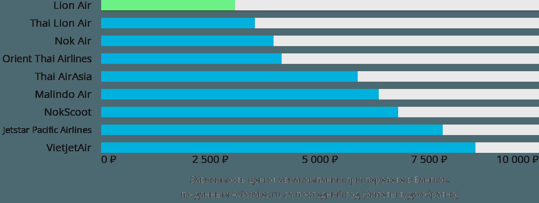 Динамика цен в зависимости от авиакомпании, совершающей перелет в Бангкок