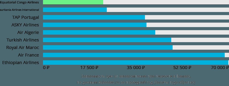 Динамика цен в зависимости от авиакомпании, совершающей перелет в Бамако