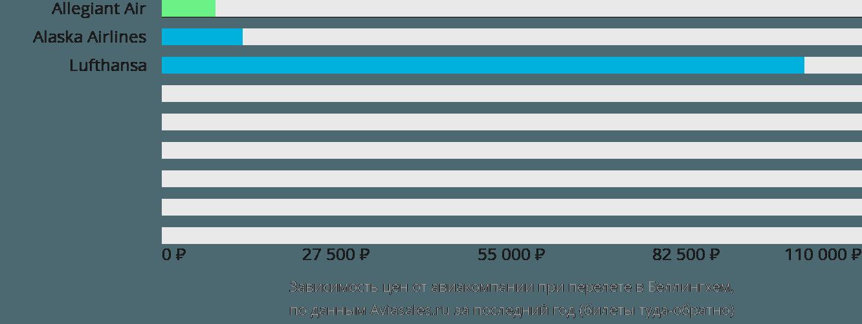 Динамика цен в зависимости от авиакомпании, совершающей перелет в Беллингхем