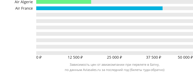 Динамика цен в зависимости от авиакомпании, совершающей перелет в Батну