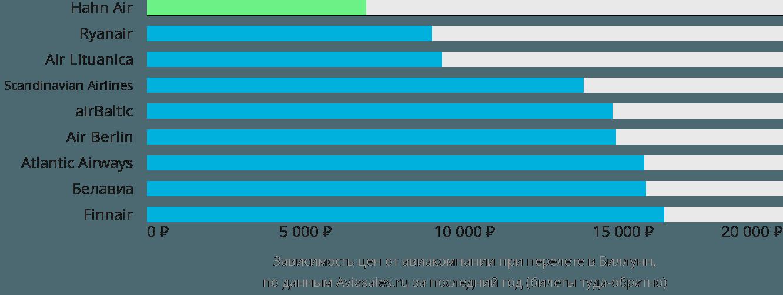 Динамика цен в зависимости от авиакомпании, совершающей перелет в Биллунн
