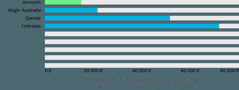 Динамика цен в зависимости от авиакомпании, совершающей перелет в Брум