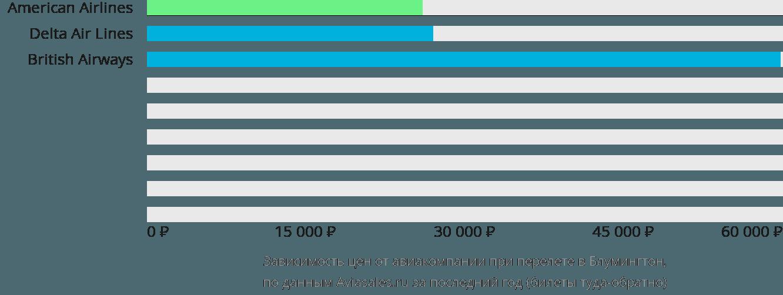 Динамика цен в зависимости от авиакомпании, совершающей перелет в Блумингтон