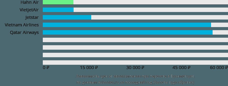 Динамика цен в зависимости от авиакомпании, совершающей перелет в Буонметхуот