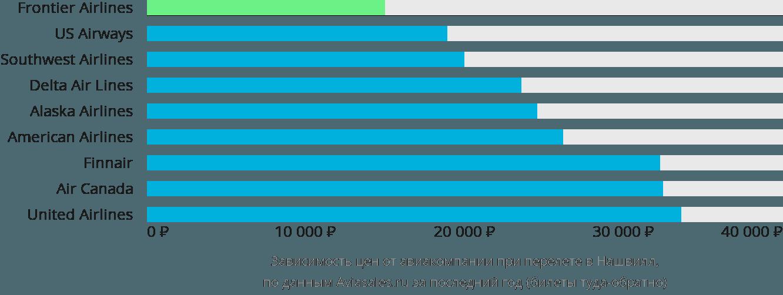 Динамика цен в зависимости от авиакомпании, совершающей перелет в Нашвилл