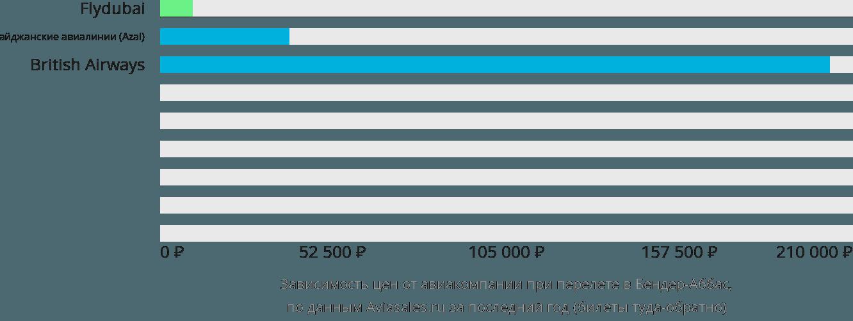 Динамика цен в зависимости от авиакомпании, совершающей перелет в Бендер-Аббас