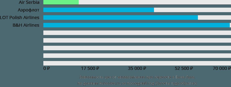 Динамика цен в зависимости от авиакомпании, совершающей перелет в Баня-Лука