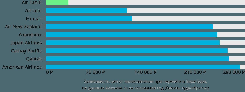 Динамика цен в зависимости от авиакомпании, совершающей перелет в Бора-Бора