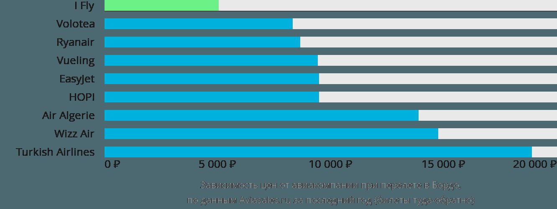 Динамика цен в зависимости от авиакомпании, совершающей перелет в Бордо