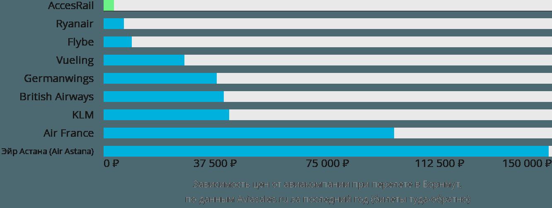 Динамика цен в зависимости от авиакомпании, совершающей перелет в Борнмут