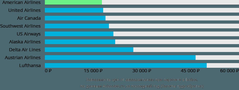 Динамика цен в зависимости от авиакомпании, совершающей перелет в Бойсе