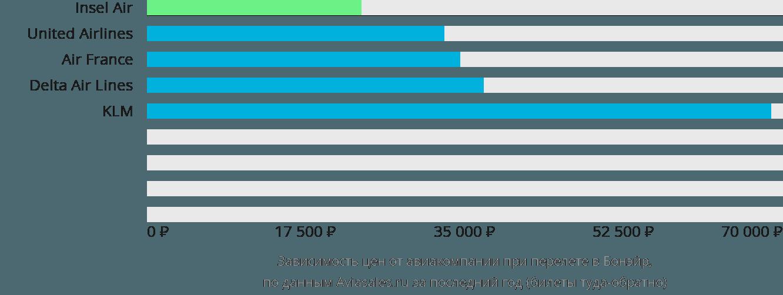 Динамика цен в зависимости от авиакомпании, совершающей перелет в Бонайре