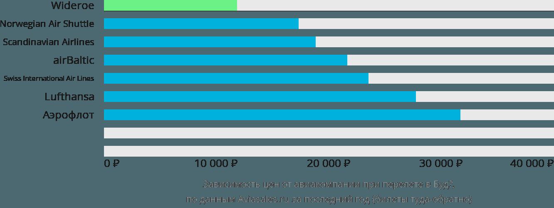 Динамика цен в зависимости от авиакомпании, совершающей перелет в Будё