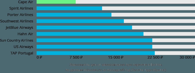 Динамика цен в зависимости от авиакомпании, совершающей перелет в Бостон
