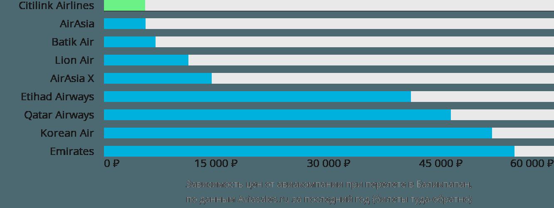 Динамика цен в зависимости от авиакомпании, совершающей перелет в Баликпапан