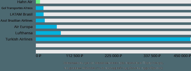 Динамика цен в зависимости от авиакомпании, совершающей перелет в Порту-Сегуру