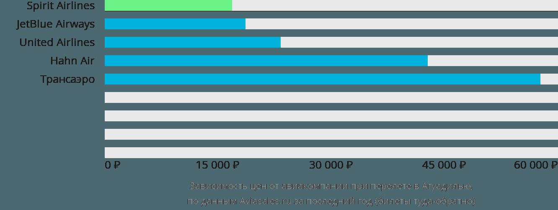 Динамика цен в зависимости от авиакомпании, совершающей перелет в Агуадилью