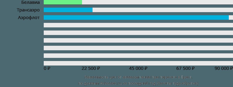 Динамика цен в зависимости от авиакомпании, совершающей перелет в Брест